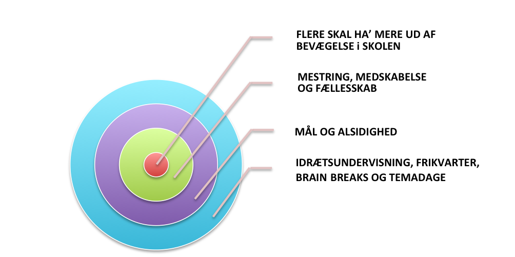 Bullseye model